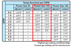 Best Propane Tankless Water heater Marey Temperature Rise Chart